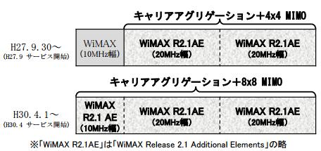 wimax%e3%80%80change-to-wimax21