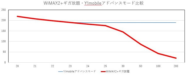 wimaxprice2